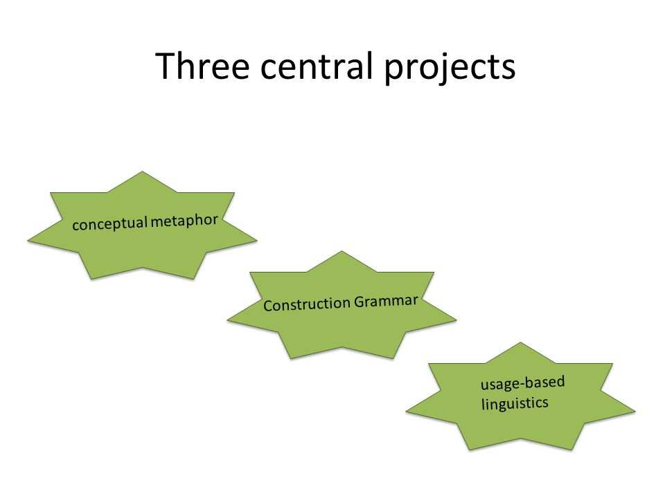 Three central projects conceptual metaphor Construction Grammar usage-based linguistics