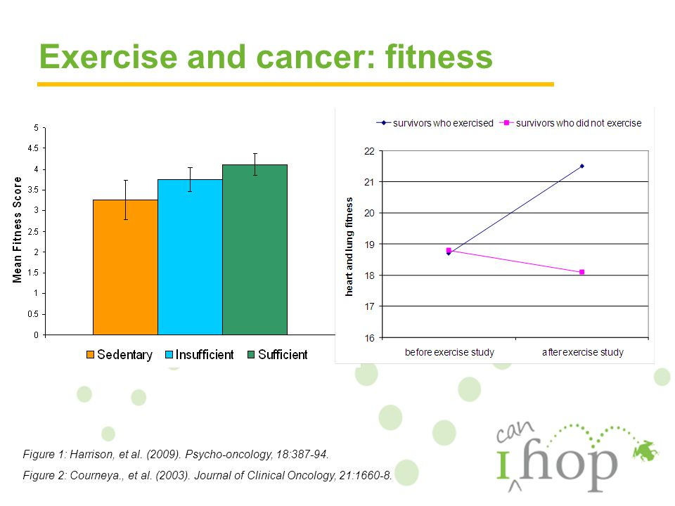 Exercise and cancer: fitness Figure 1: Harrison, et al. (2009). Psycho-oncology, 18:387-94. Figure 2: Courneya., et al. (2003). Journal of Clinical On