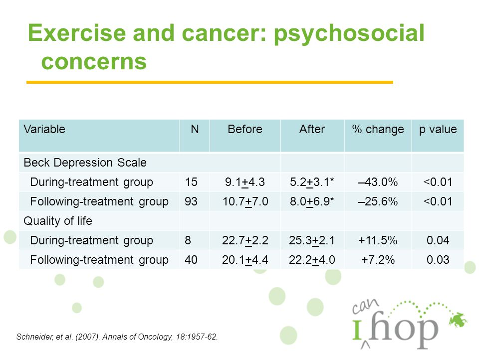 Exercise and cancer: psychosocial concerns VariableNBeforeAfter% changep value Beck Depression Scale During-treatment group159.1+4.35.2+3.1*–43.0%<0.01 Following-treatment group9310.7+7.08.0+6.9*–25.6%<0.01 Quality of life During-treatment group822.7+2.225.3+2.1+11.5%0.04 Following-treatment group4020.1+4.422.2+4.0+7.2%0.03 Schneider, et al.