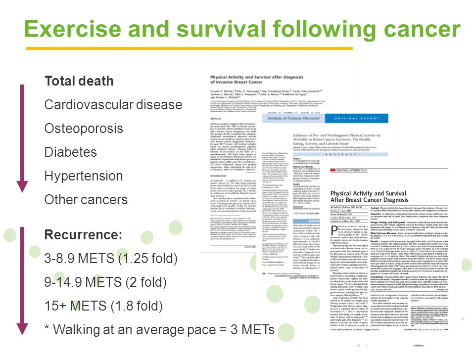 Total death Cardiovascular disease Osteoporosis Diabetes Hypertension Other cancers Recurrence: 3-8.9 METS (1.25 fold) 9-14.9 METS (2 fold) 15+ METS (1.8 fold) * Walking at an average pace = 3 METs Exercise and survival following cancer