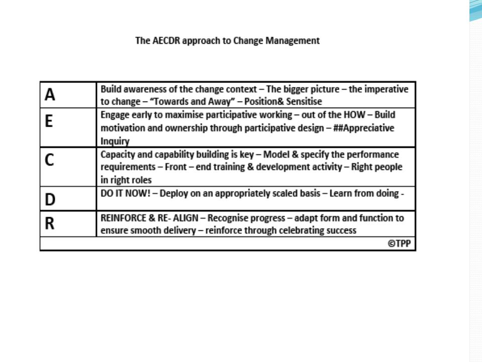 Change Management 3. ©TPP 201125