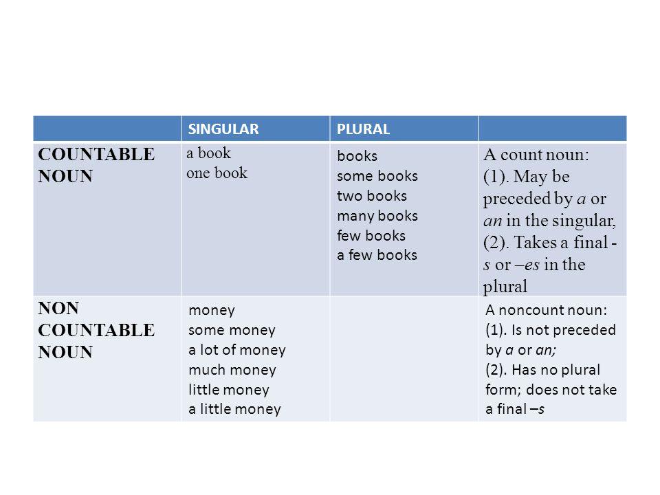 SINGULARPLURAL COUNTABLE NOUN a book one book books some books two books many books few books a few books A count noun: (1).