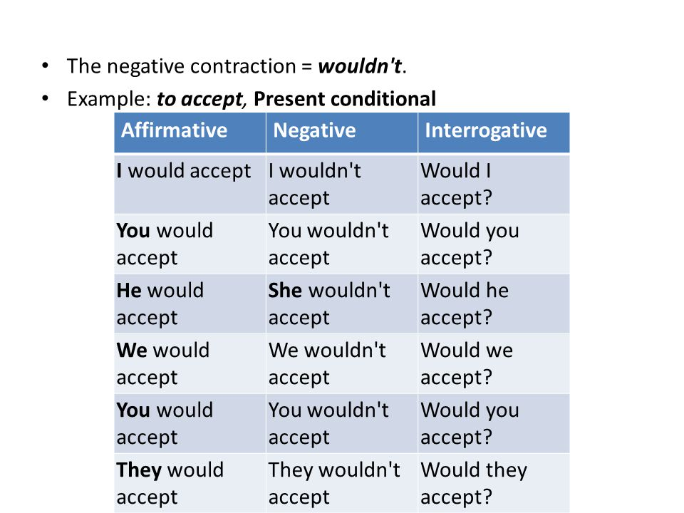 The negative contraction = wouldn t.