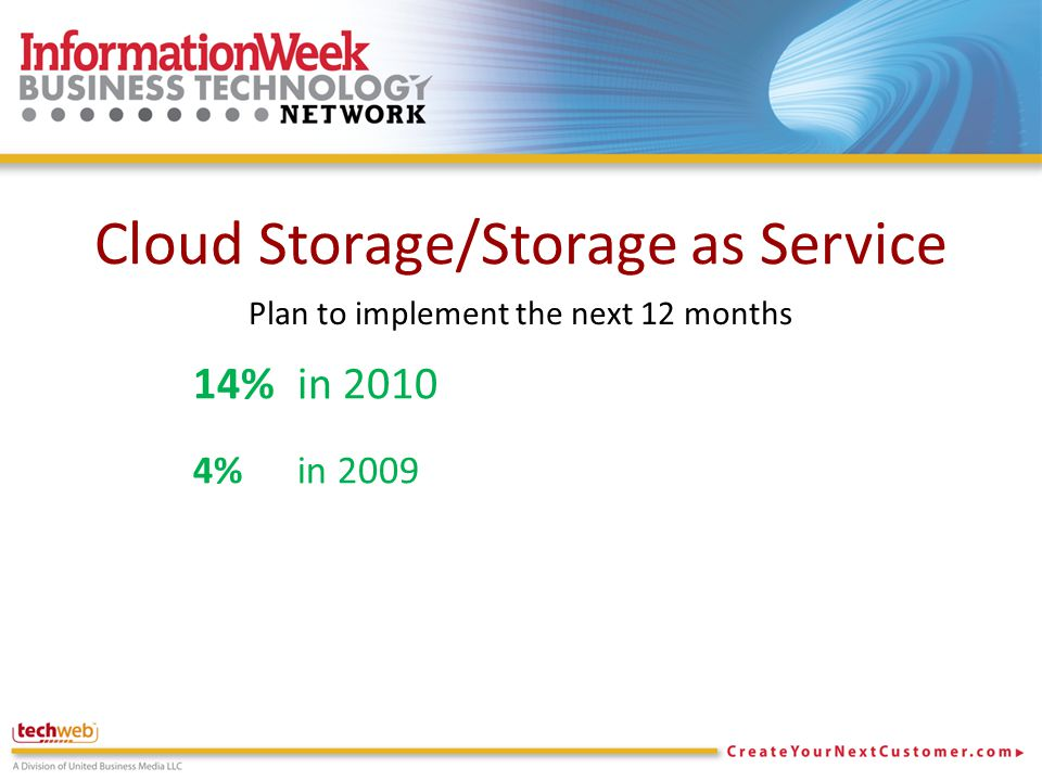 Cloud Storage/Storage as Service 14% in 2010 4% in 2009 Plan to implement the next 12 months