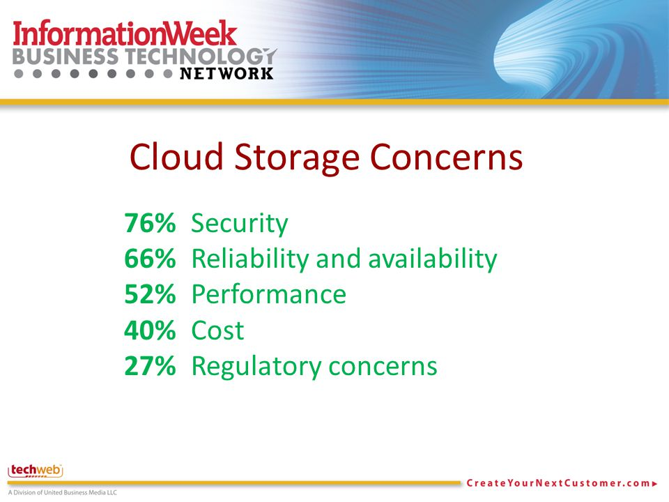 Cloud Storage Concerns 76% Security 66% Reliability and availability 52% Performance 40% Cost 27% Regulatory concerns