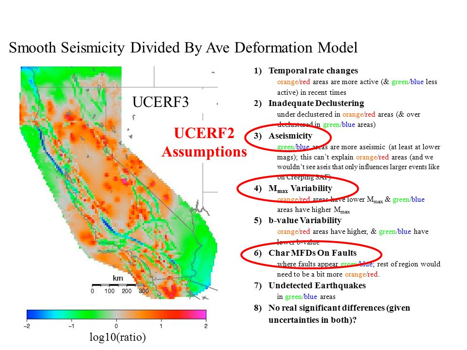 Smooth Seismicity Divided By Ave Deformation Model log10(ratio) UCERF3 1)Temporal rate changes orange/red areas are more active (& green/blue less active) in recent times 2)Inadequate Declustering under declustered in orange/red areas (& over declustered in green/blue areas) 3)Aseismicity green/blue areas are more aseismic (at least at lower mags); this can't explain orange/red areas ( and we wouldn't see aseis that only influences larger events like on Creeping SAF ) 4)M max Variability orange/red areas have lower M max & green/blue areas have higher M max 5)b-value Variability orange/red areas have higher, & green/blue have lower b-value 6)Char MFDs On Faults where faults appear green/blue; rest of region would need to be a bit more orange/red.