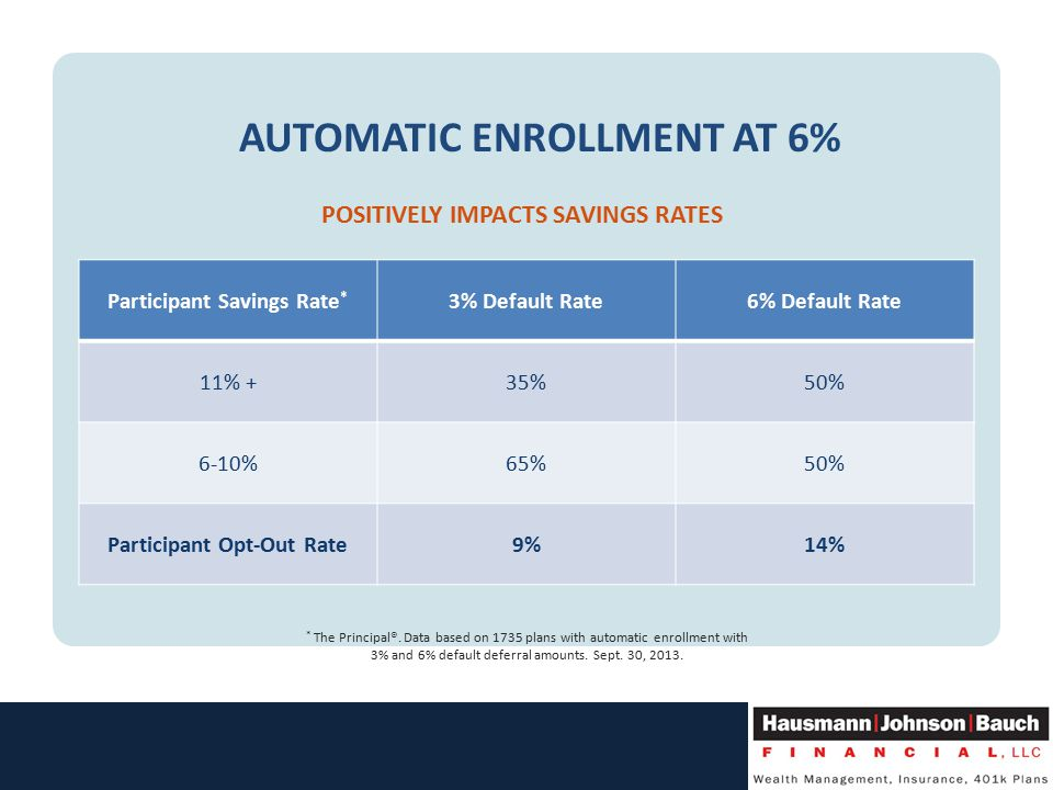 AUTOMATIC ENROLLMENT AT 6% POSITIVELY IMPACTS SAVINGS RATES Participant Savings Rate * 3% Default Rate6% Default Rate 11% +35%50% 6-10%65%50% Participant Opt-Out Rate9%14% * The Principal®.