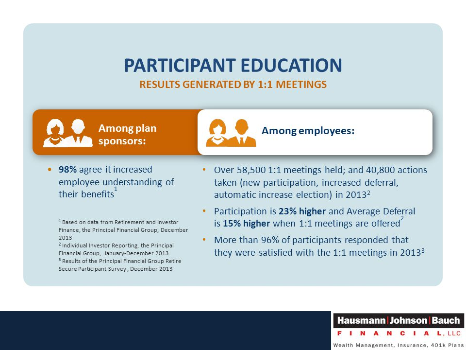PARTICIPANT EDUCATION RESULTS GENERATED BY 1:1 MEETINGS Among plan sponsors: Among employees: 98% agree it increased employee understanding of their benefits 1 1 Based on data from Retirement and Investor Finance, the Principal Financial Group, December Individual Investor Reporting, the Principal Financial Group, January-December Results of the Principal Financial Group Retire Secure Participant Survey, December 2013 Over 58,500 1:1 meetings held; and 40,800 actions taken (new participation, increased deferral, automatic increase election) in Participation is 23% higher and Average Deferral is 15% higher when 1:1 meetings are offered 2 More than 96% of participants responded that they were satisfied with the 1:1 meetings in