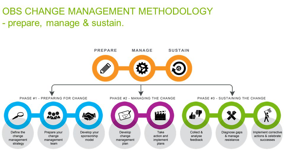 OBS CHANGE MANAGEMENT METHODOLOGY - prepare, manage & sustain.