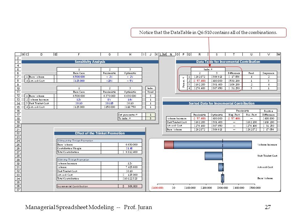 Managerial Spreadsheet Modeling -- Prof.