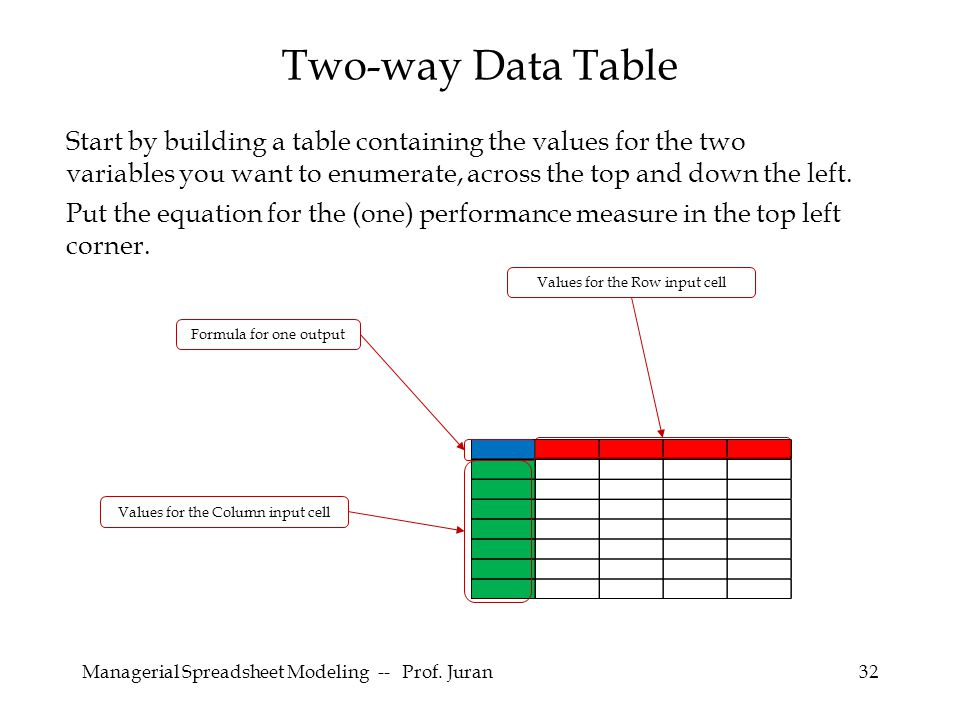 Managerial Spreadsheet Modeling -- Prof. Juran32 Start by building a table containing the values for the two variables you want to enumerate, across t