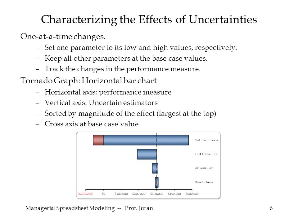 Managerial Spreadsheet Modeling -- Prof.Juran6 One-at-a-time changes.