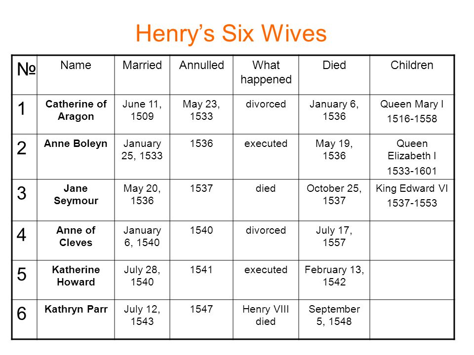 Henry's Six Wives № NameMarriedAnnulledWhat happened DiedChildren 1 Catherine of Aragon June 11, 1509 May 23, 1533 divorcedJanuary 6, 1536 Queen Mary