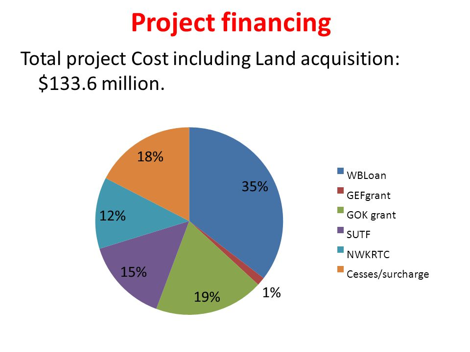 Project financing Total project Cost including Land acquisition: $133.6 million.