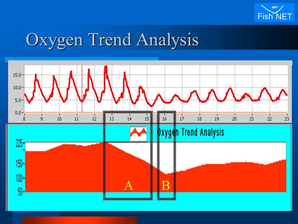 Oxygen Trend Analysis B A