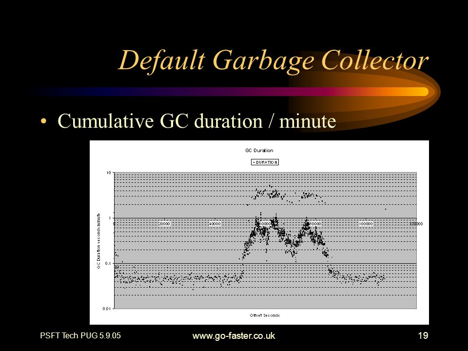 PSFT Tech PUG 5.9.05 www.go-faster.co.uk19 Default Garbage Collector Cumulative GC duration / minute