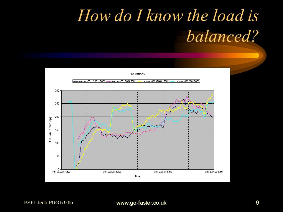 PSFT Tech PUG 5.9.05 www.go-faster.co.uk9 How do I know the load is balanced?