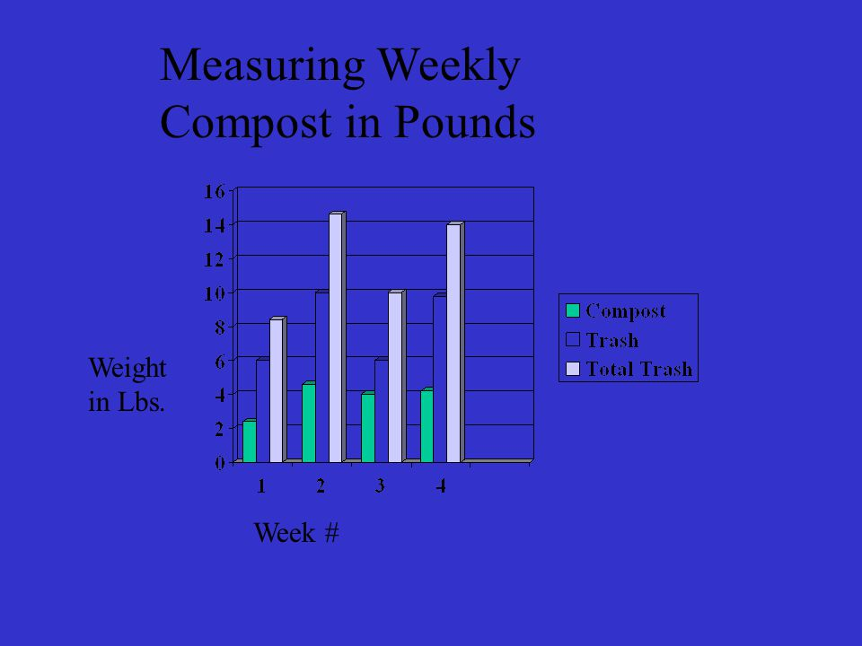 Weight in Lbs. Week # Measuring Weekly Compost in Pounds