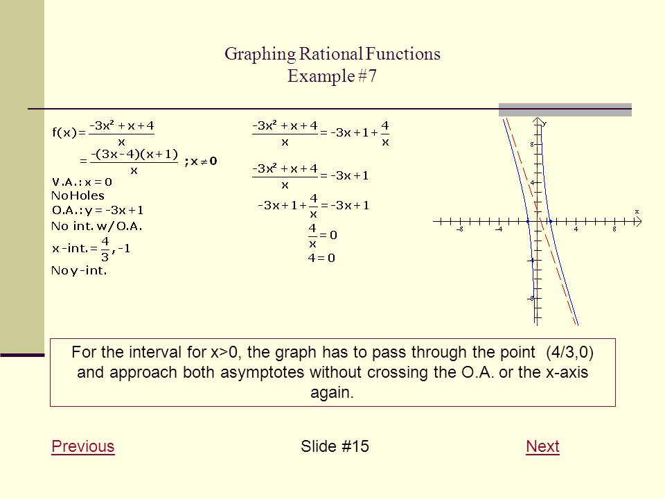 Graphing Rational Functions Example #7 PreviousPreviousSlide #15 NextNext For the interval for x>0, the graph has to pass through the point (4/3,0) and approach both asymptotes without crossing the O.A.