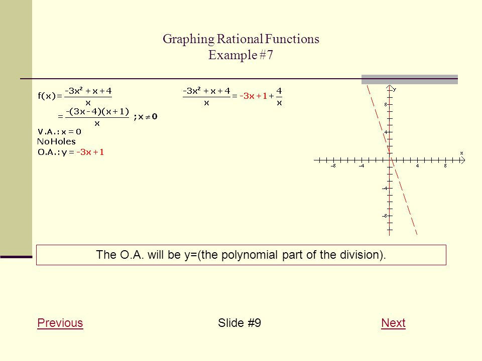 Graphing Rational Functions Example #7 PreviousPreviousSlide #9 NextNext The O.A.