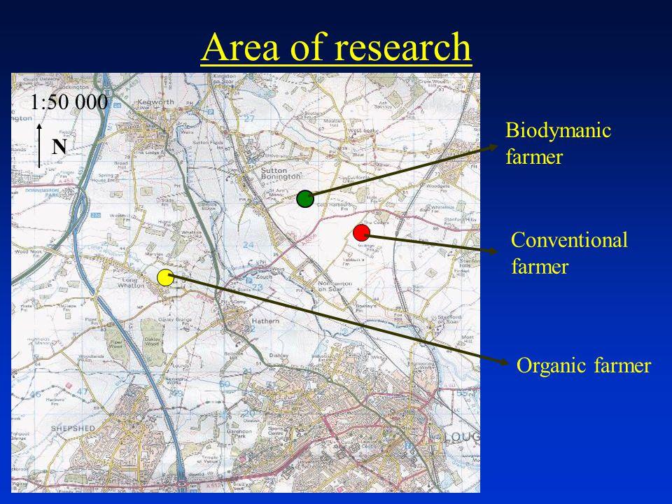 N 1:50 000 Biodymanic farmer Organic farmer Conventional farmer