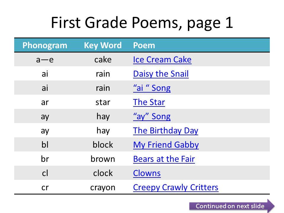 "First Grade Poems, page 1 PhonogramKey WordPoem a—ecakeIce Cream Cake airainDaisy the Snail airain""ai "" Song arstarThe Star ayhay""ay"" Song ayhayThe Bi"
