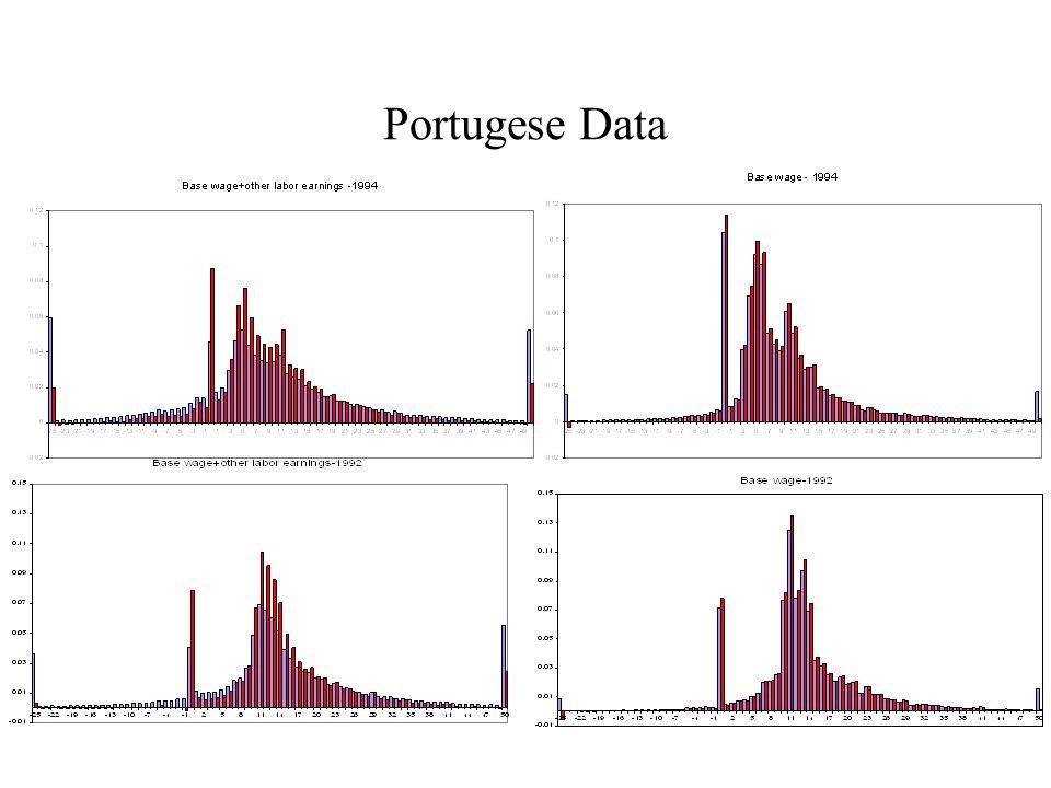 Portugese Data