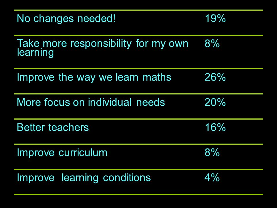 4%Improve learning conditions 8%Improve curriculum 16%Better teachers 20%More focus on individual needs 26%Improve the way we learn maths 8% Take more responsibility for my own learning 19%No changes needed!