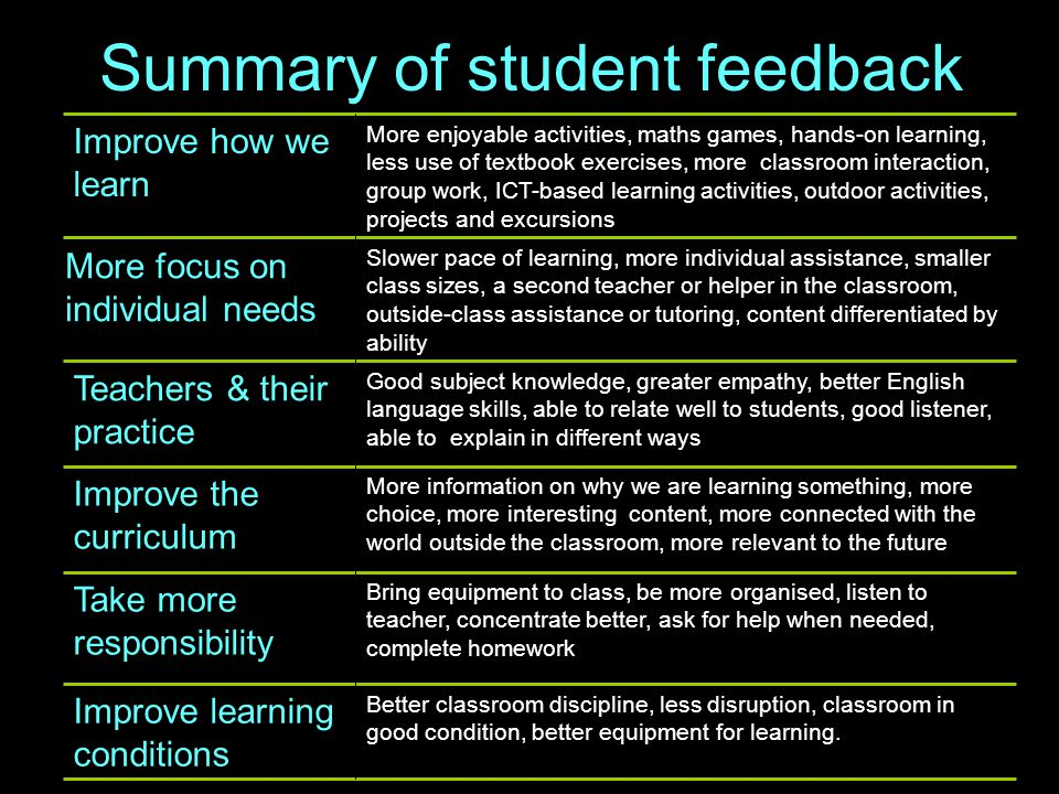 Summary of student feedback Better classroom discipline, less disruption, classroom in good condition, better equipment for learning.