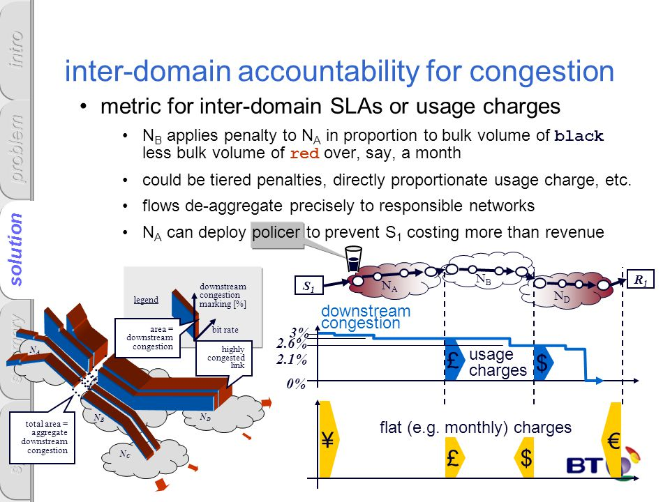 inter-domain accountability for congestion metric for inter-domain SLAs or usage charges N B applies penalty to N A in proportion to bulk volume of black less bulk volume of red over, say, a month could be tiered penalties, directly proportionate usage charge, etc.