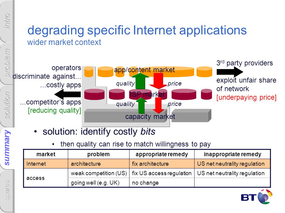 degrading specific Internet applications wider market context solution: identify costly bits then quality can rise to match willingness to pay pricequality pricequality summary operators discriminate against......costly apps...competitor's apps [reducing quality] 3 rd party providers exploit unfair share of network [underpaying price] marketproblemappropriate remedyinappropriate remedy Internetarchitecturefix architectureUS net neutrality regulation access weak competition (US)fix US access regulationUS net neutrality regulation going well (e.g.