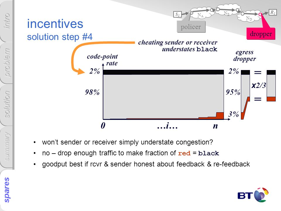 incentives solution step #4 won't sender or receiver simply understate congestion.