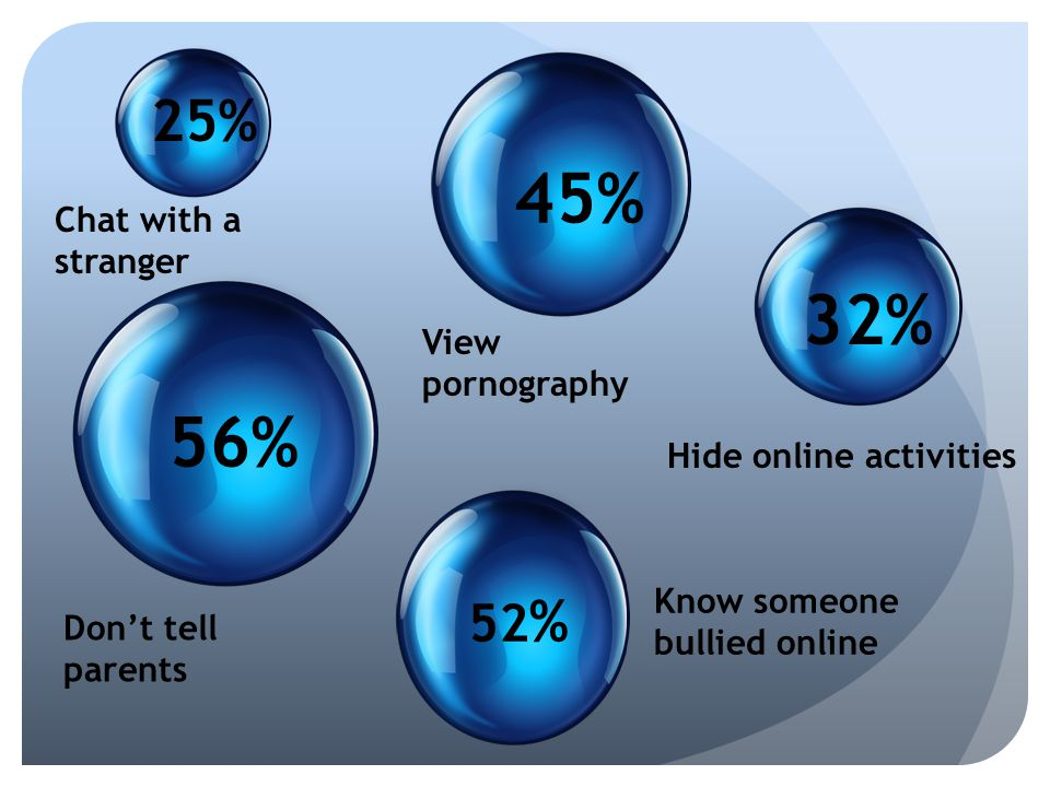 Hide online activities Don't tell parents 52 % 32% 45% View pornography Chat with a stranger 25% 56% Know someone bullied online