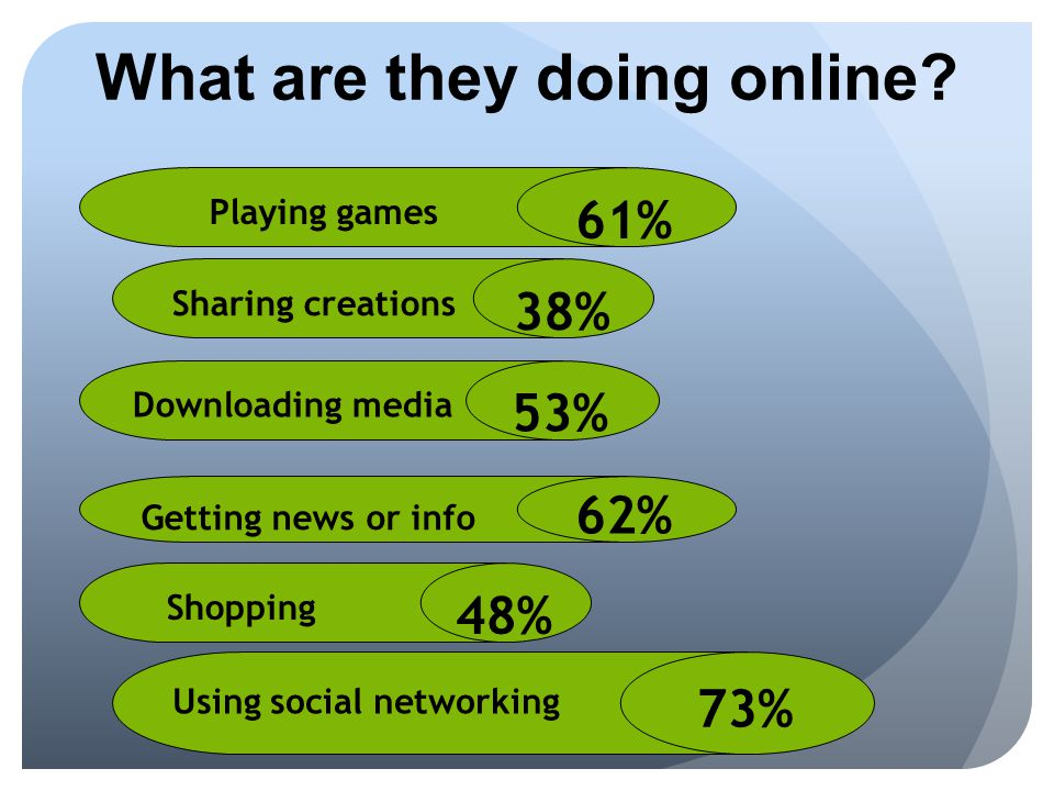 61% Playing games 53% Downloading media 73% Using social networking What are they doing online.