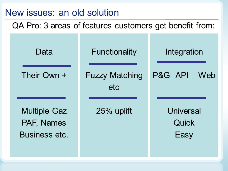 New issues: an old solution QA Pro: 3 areas of features customers get benefit from: Data Their Own + Multiple Gaz PAF, Names Business etc. Functionali