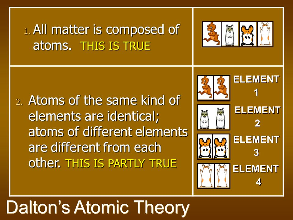 3.Atoms can't be changed, created, or destroyed. THIS IS PARTLY TRUE 4.