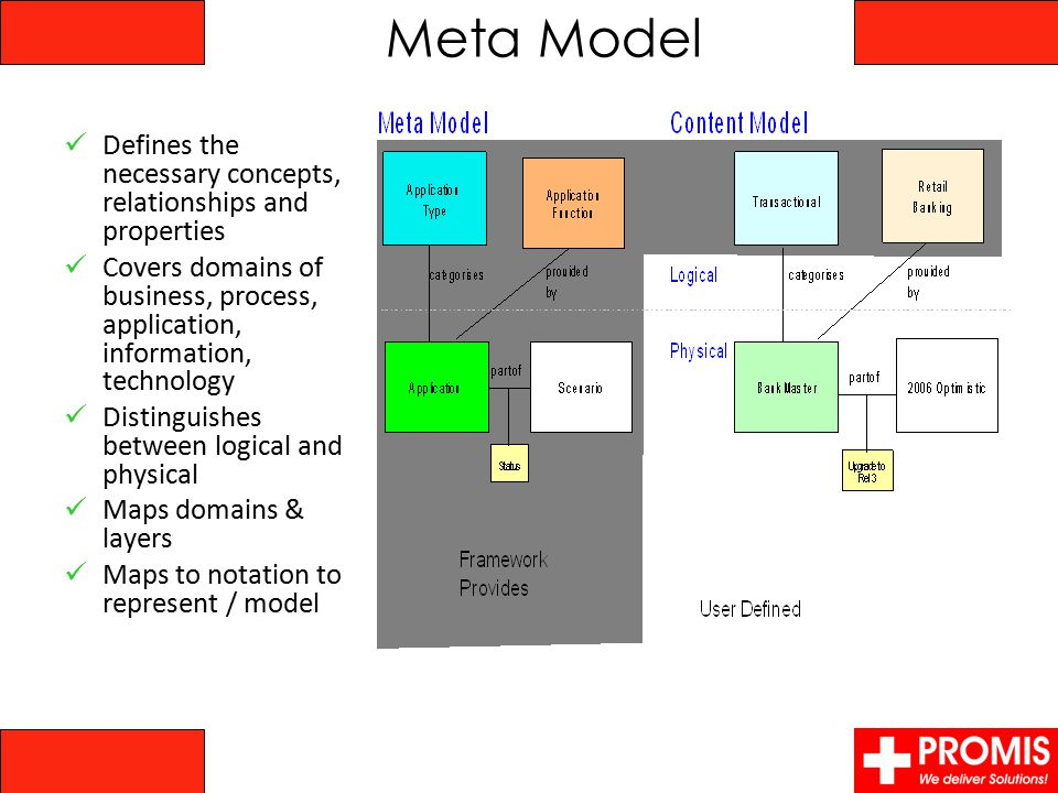 Meta Model Defines the necessary concepts, relationships and properties Covers domains of business, process, application, information, technology Dist