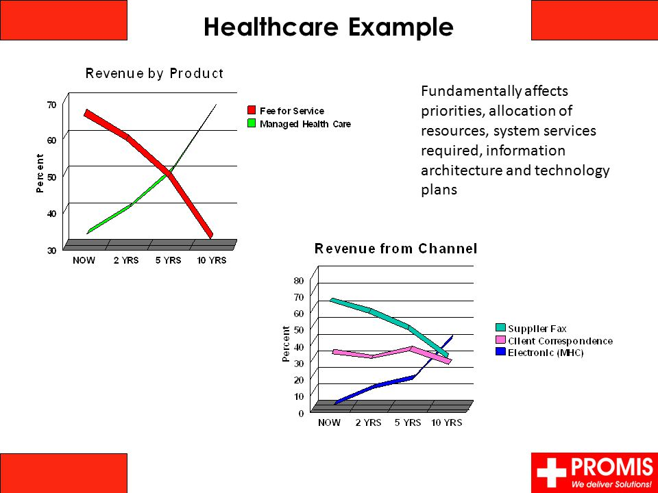 Healthcare Example Fundamentally affects priorities, allocation of resources, system services required, information architecture and technology plans