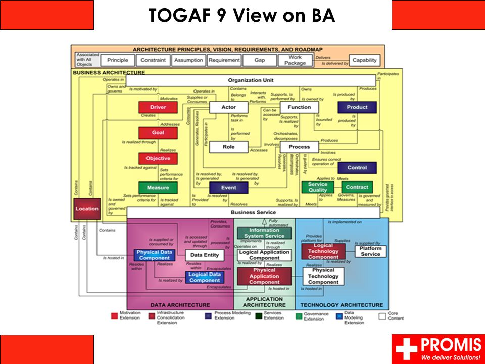 TOGAF 9 View on BA