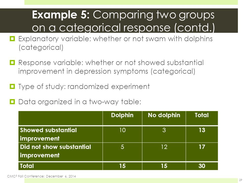 Example 5: Comparing two groups on a categorical response (contd.)  Explanatory variable: whether or not swam with dolphins (categorical)  Response variable: whether or not showed substantial improvement in depression symptoms (categorical)  Type of study: randomized experiment  Data organized in a two-way table: CMC 3 Fall Conference: December 6, 2014 29 DolphinNo dolphinTotal Showed substantial improvement 103 13 Did not show substantial improvement 512 17 Total15 30