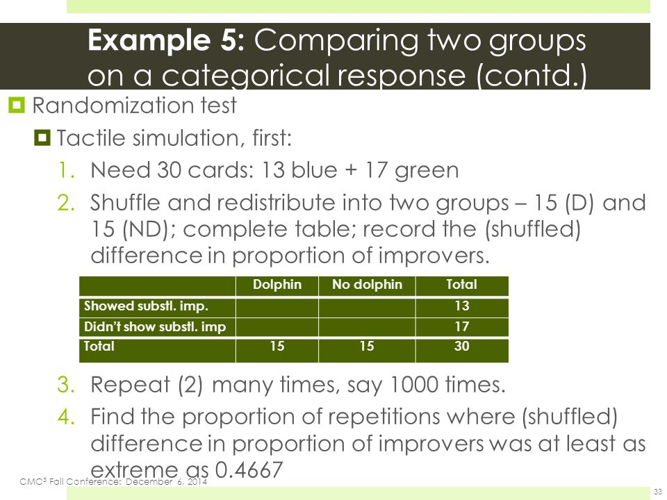 Example 5: Comparing two groups on a categorical response (contd.)  Randomization test  Tactile simulation, first: 1.Need 30 cards: 13 blue + 17 green 2.Shuffle and redistribute into two groups – 15 (D) and 15 (ND); complete table; record the (shuffled) difference in proportion of improvers.