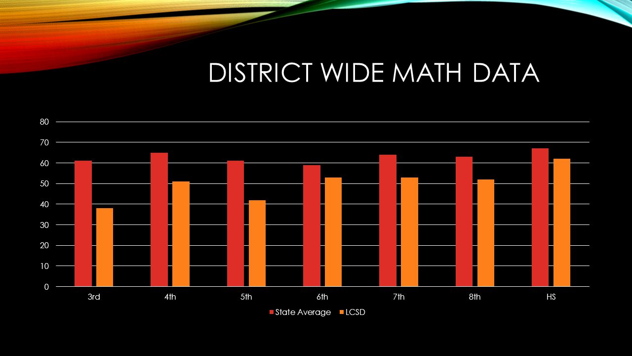 DISTRICT WIDE MATH DATA