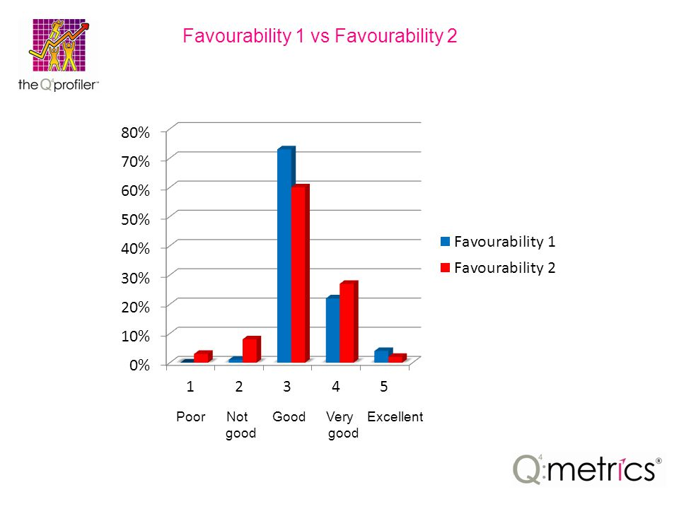 Favourability 1 vs Favourability 2 Poor Not Good Very Excellent good good