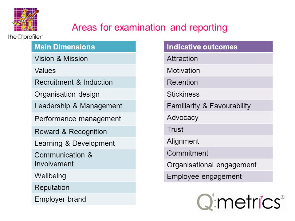 Areas for examination and reporting Main Dimensions Vision & Mission Values Recruitment & Induction Organisation design Leadership & Management Performance management Reward & Recognition Learning & Development Communication & Involvement Wellbeing Reputation Employer brand Indicative outcomes Attraction Motivation Retention Stickiness Familiarity & Favourability Advocacy Trust Alignment Commitment Organisational engagement Employee engagement
