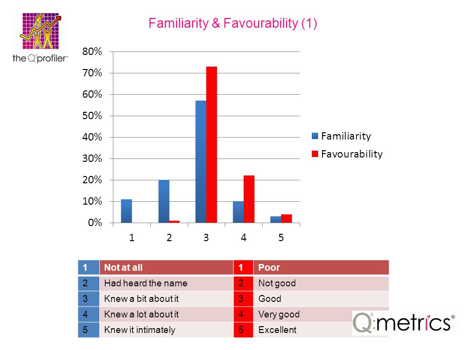 Familiarity & Favourability (1) 1Not at all1Poor 2Had heard the name2Not good 3Knew a bit about it3Good 4Knew a lot about it4Very good 5Knew it intimately5Excellent