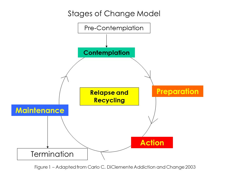 Stages of Change Model Pre-Contemplation Contemplation Maintenance Termination Relapse and Recycling Figure 1 – Adapted from Carlo C.