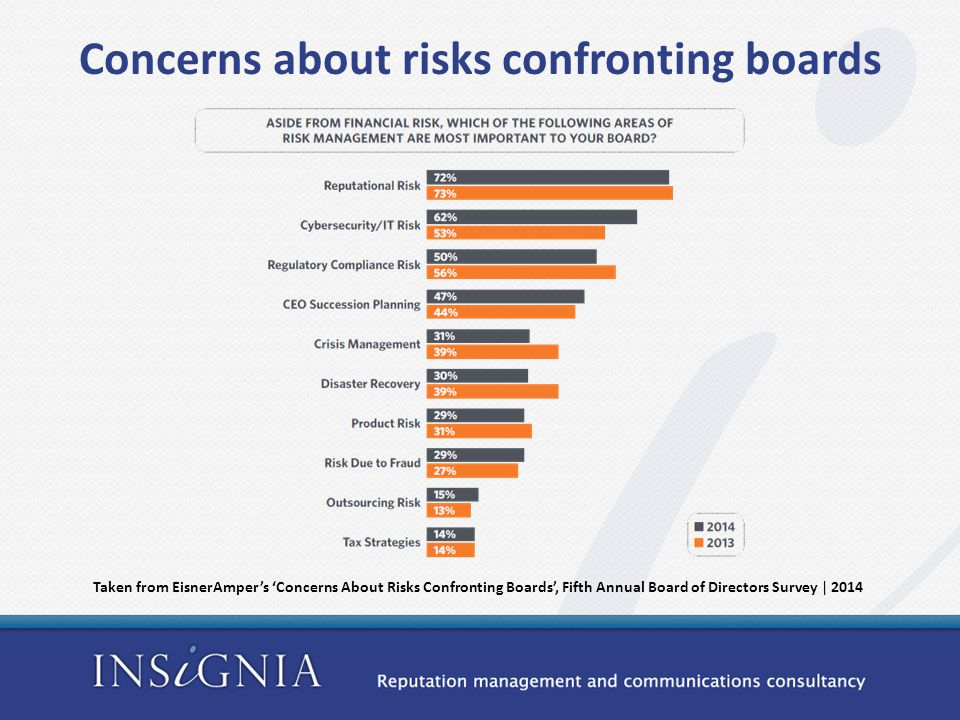 Concerns about risks confronting boards Taken from EisnerAmper's 'Concerns About Risks Confronting Boards', Fifth Annual Board of Directors Survey | 2014