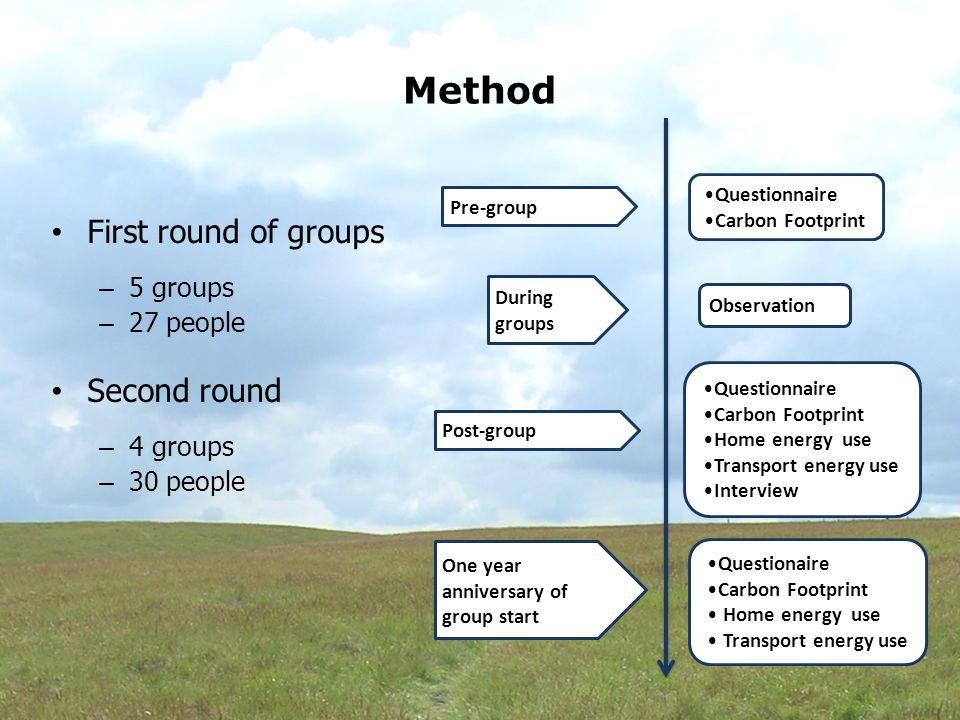 Method First round of groups – 5 groups – 27 people Second round – 4 groups – 30 people Questionnaire Carbon Footprint Pre-group Post-group During groups One year anniversary of group start Observation Questionnaire Carbon Footprint Home energy use Transport energy use Interview Questionaire Carbon Footprint Home energy use Transport energy use