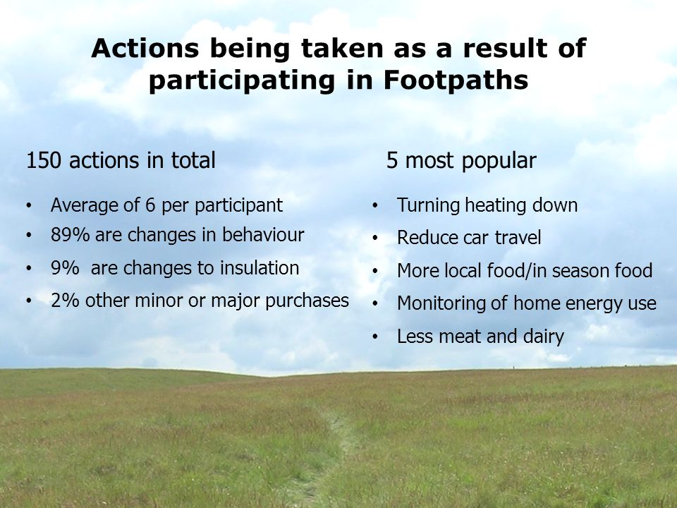 Future actions planned as a result of participating in Footpaths 84 actions in total Average of 3.5 per participant 54% are changes in behaviour 24% are changes in insulation 23% other minor or major purchases 5 most popular Grow more food Install PV Insulate house walls Other insulation Water Butts