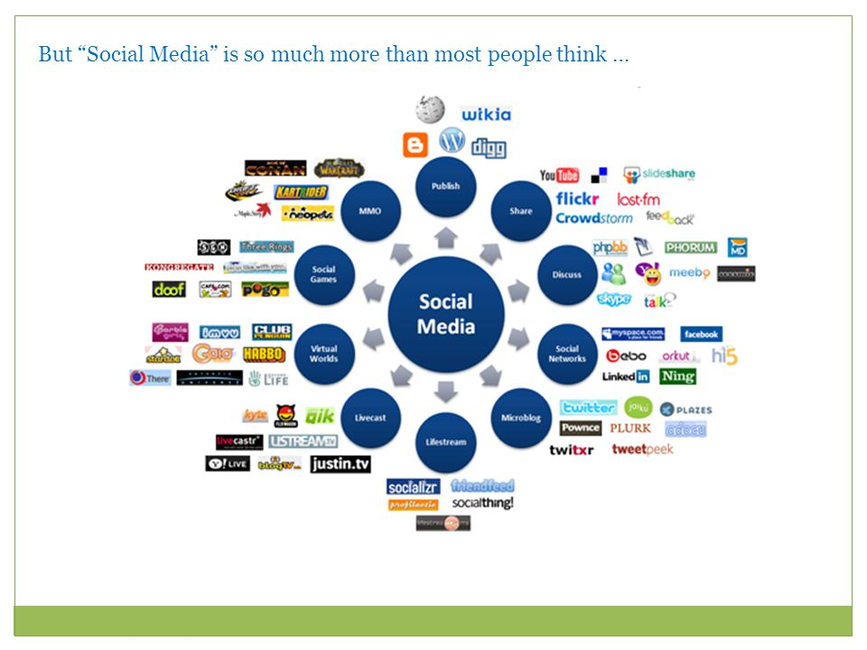 But Social Media is so much more than most people think …